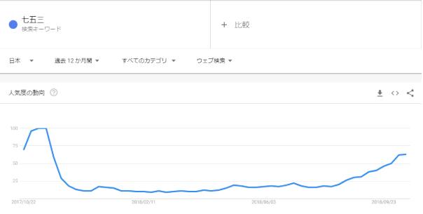 Googleトレンドの「七五三」検索結果