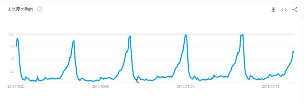 Googleトレンド過去5年間の検索結果